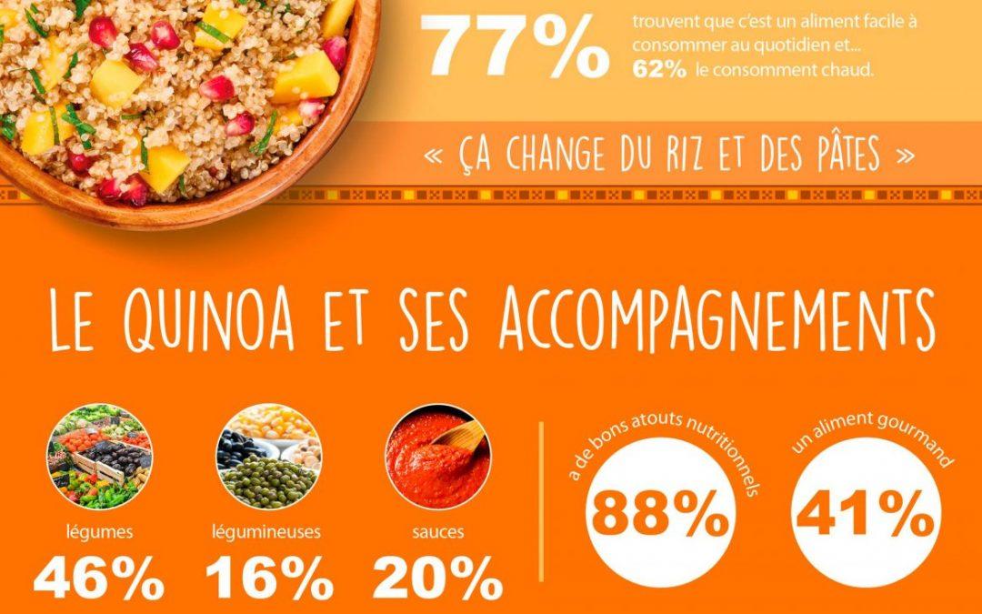 Les Français et le quinoa, par Priméal